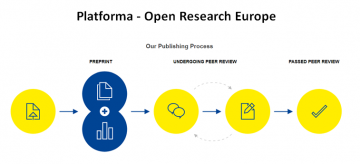 Stire 25 martie 2021 lansare platforma Open Research Europe